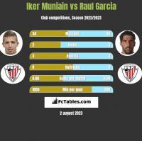 Iker Muniain vs Raul Garcia h2h player stats