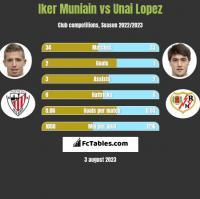 Iker Muniain vs Unai Lopez h2h player stats