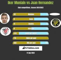 Iker Muniain vs Juan Hernandez h2h player stats