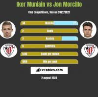 Iker Muniain vs Jon Morcillo h2h player stats