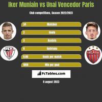 Iker Muniain vs Unai Vencedor Paris h2h player stats