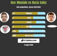Iker Muniain vs Borja Sainz h2h player stats