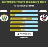 Iker Undabarrena vs Aboubakary Kante h2h player stats