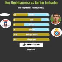 Iker Undabarrena vs Adrian Embarba h2h player stats