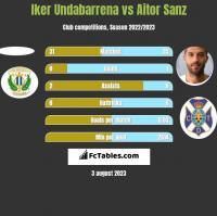 Iker Undabarrena vs Aitor Sanz h2h player stats