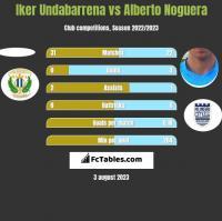 Iker Undabarrena vs Alberto Noguera h2h player stats