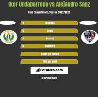 Iker Undabarrena vs Alejandro Sanz h2h player stats