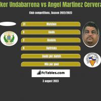 Iker Undabarrena vs Angel Martinez Cervera h2h player stats