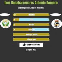 Iker Undabarrena vs Antonio Romero h2h player stats