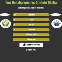 Iker Undabarrena vs Aristote Nkaka h2h player stats