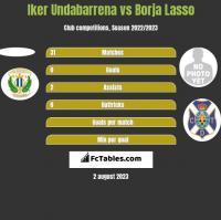 Iker Undabarrena vs Borja Lasso h2h player stats