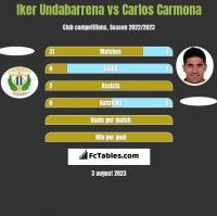 Iker Undabarrena vs Carlos Carmona h2h player stats
