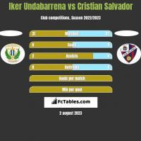 Iker Undabarrena vs Cristian Salvador h2h player stats
