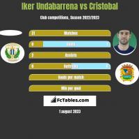Iker Undabarrena vs Cristobal h2h player stats
