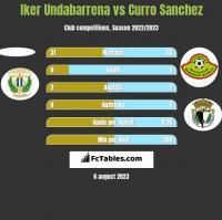 Iker Undabarrena vs Curro Sanchez h2h player stats