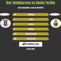 Iker Undabarrena vs Daniel Toribio h2h player stats