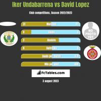 Iker Undabarrena vs David Lopez h2h player stats