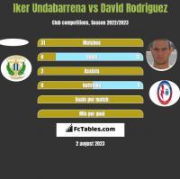 Iker Undabarrena vs David Rodriguez h2h player stats