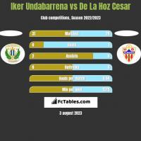 Iker Undabarrena vs De La Hoz Cesar h2h player stats