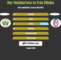 Iker Undabarrena vs Fran Villalba h2h player stats