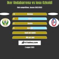 Iker Undabarrena vs Iosu Ozkoidi h2h player stats