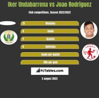 Iker Undabarrena vs Joao Rodriguez h2h player stats