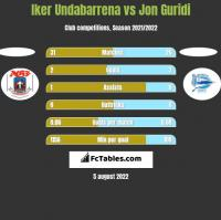 Iker Undabarrena vs Jon Guridi h2h player stats
