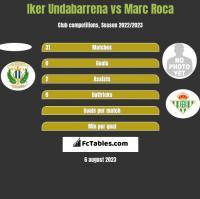 Iker Undabarrena vs Marc Roca h2h player stats