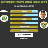Iker Undabarrena vs Matias Nahuel Leiva h2h player stats