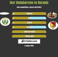Iker Undabarrena vs Naranjo h2h player stats