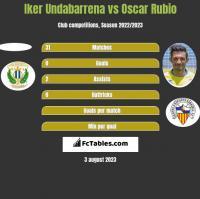 Iker Undabarrena vs Oscar Rubio h2h player stats