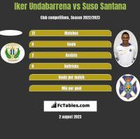 Iker Undabarrena vs Suso Santana h2h player stats