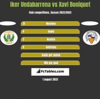 Iker Undabarrena vs Xavi Boniquet h2h player stats