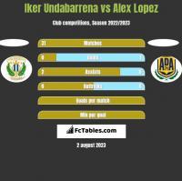 Iker Undabarrena vs Alex Lopez h2h player stats