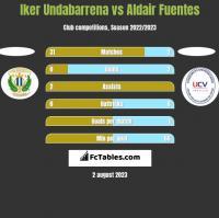 Iker Undabarrena vs Aldair Fuentes h2h player stats