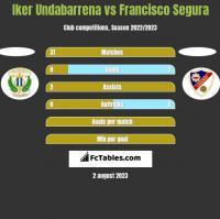 Iker Undabarrena vs Francisco Segura h2h player stats