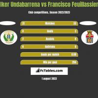 Iker Undabarrena vs Francisco Feuillassier h2h player stats