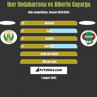 Iker Undabarrena vs Alberto Cayarga h2h player stats