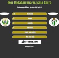 Iker Undabarrena vs Isma Cerro h2h player stats