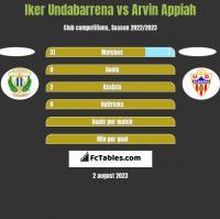 Iker Undabarrena vs Arvin Appiah h2h player stats