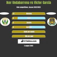 Iker Undabarrena vs Victor Garcia h2h player stats