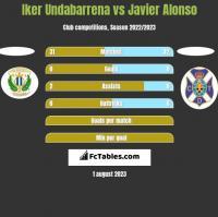 Iker Undabarrena vs Javier Alonso h2h player stats