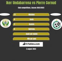 Iker Undabarrena vs Pierre Cornud h2h player stats