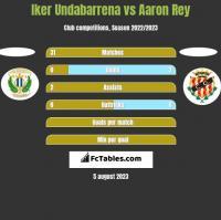 Iker Undabarrena vs Aaron Rey h2h player stats