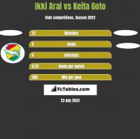 Ikki Arai vs Keita Goto h2h player stats