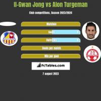 Il-Gwan Jong vs Alon Turgeman h2h player stats