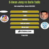 Il-Gwan Jong vs Dario Tadic h2h player stats