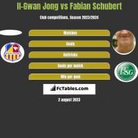 Il-Gwan Jong vs Fabian Schubert h2h player stats