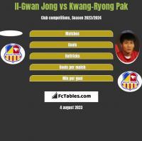 Il-Gwan Jong vs Kwang-Ryong Pak h2h player stats