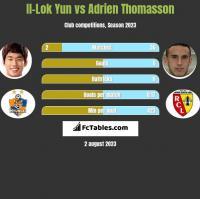 Il-Lok Yun vs Adrien Thomasson h2h player stats
